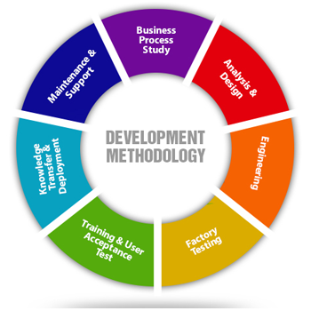 development and Methodlogy